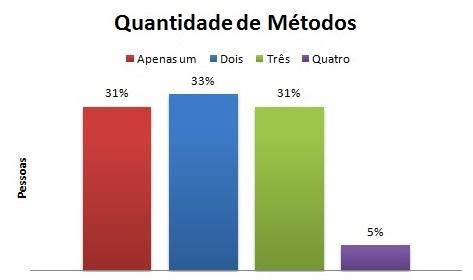 Quantidade de métodos escolhidos por usuários