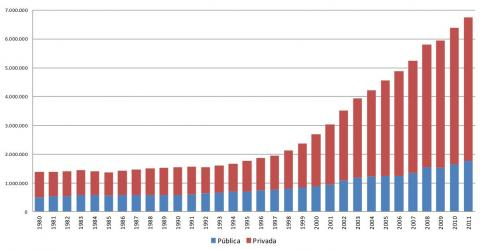 Figura 1: Evolução da matrícula na educação superior de graduação por dependência administrativa - Brasil, de 1980 a 2011