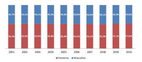 Figura 2: Evolução da participação percentual de matrículas em cursos de graduação (presencial e a distância) por Sexo - Brasil,  2001‐2010