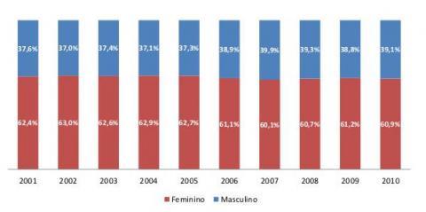 Figura 3: Evolução da participação percentual de concluintes em cursos de graduação (presencial e a distância) por Sexo - Brasil,  2001‐2010